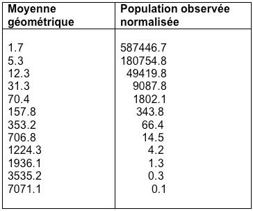 Salaire moyen des ménages : distribution de Pareto (partie 3)
