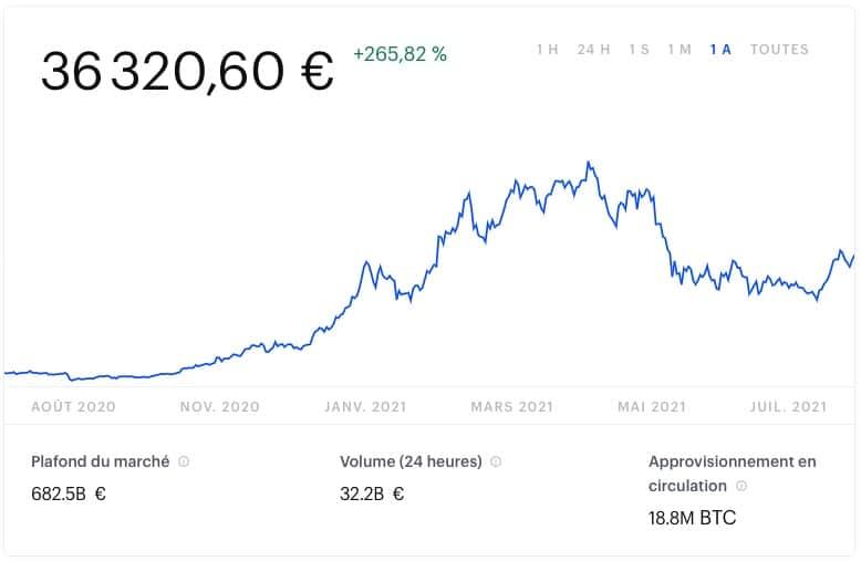 Evolution prix Bitcoin