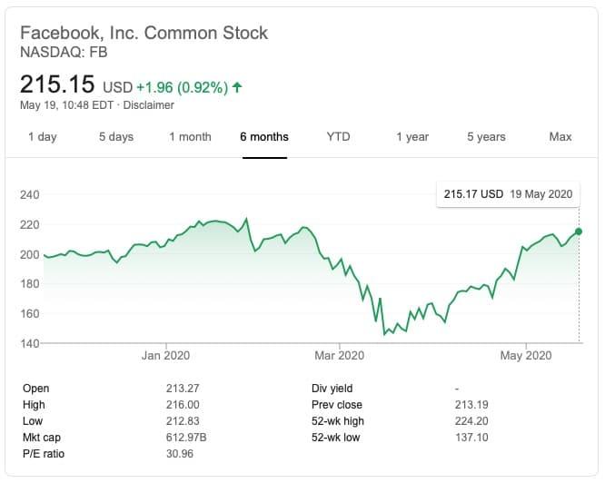 Facebook défie les marchés et double la performance du S&P 500