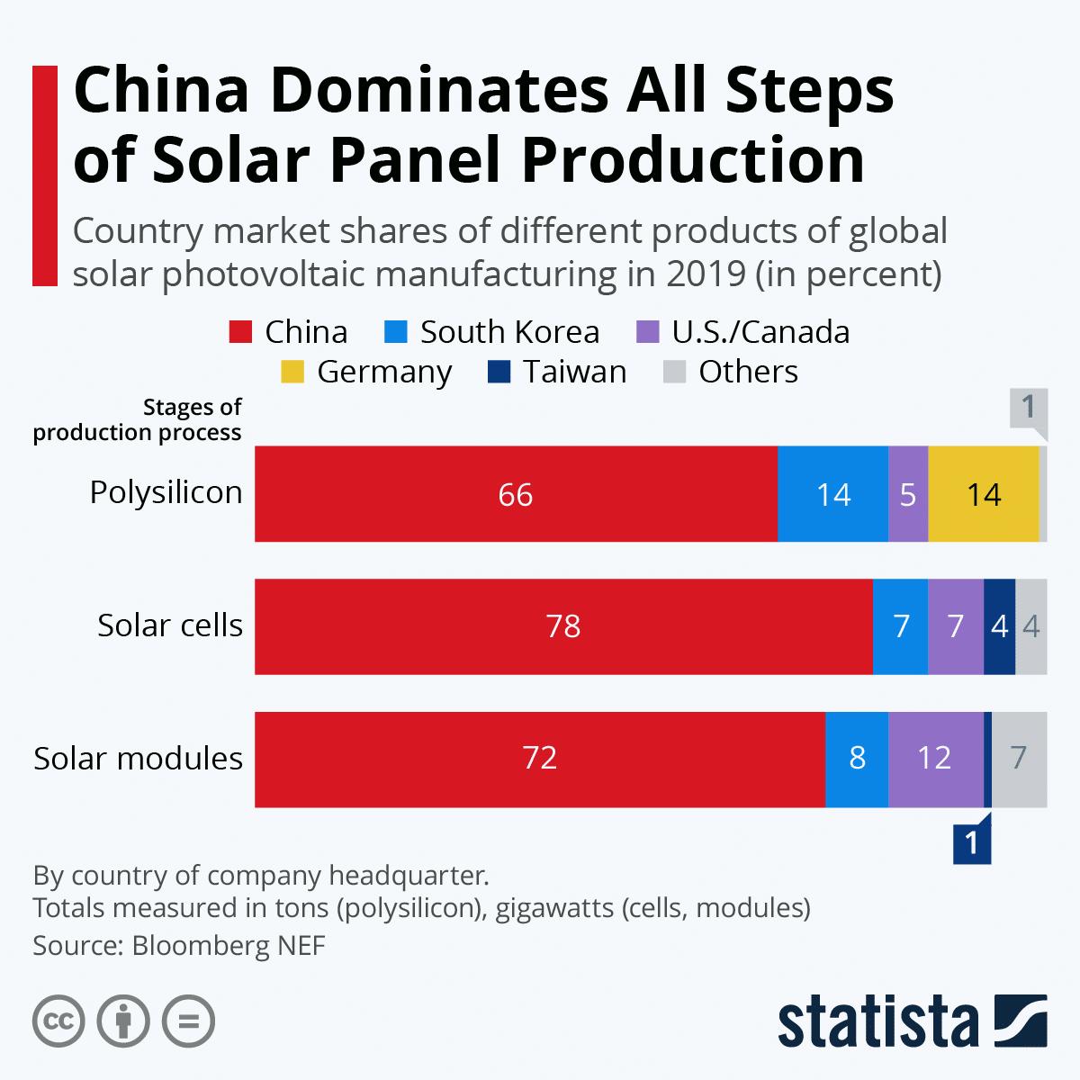 La Chine domine toutes les étapes de la production de panneaux solaires